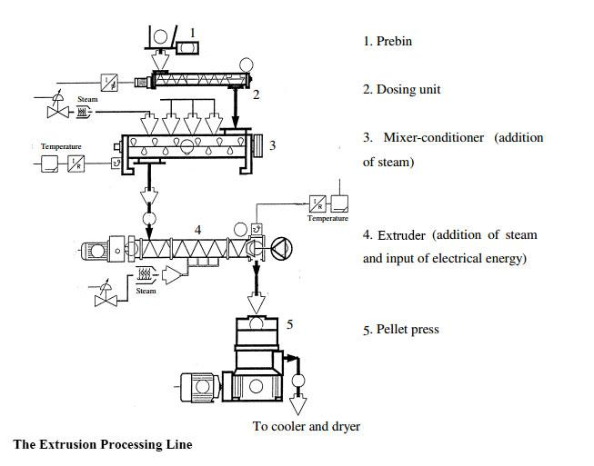 extrusion processing line for aqua-feed production